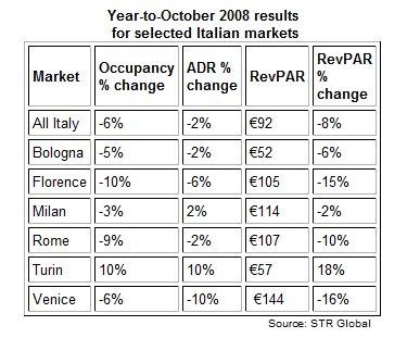 Dati Occupazione ADR RevPAR Italia