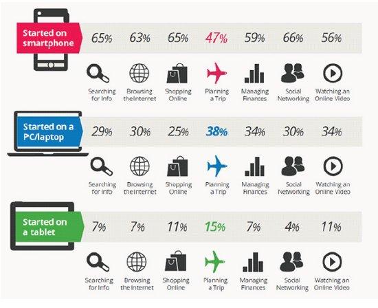 Revenue Management Il Mobile Non è Sinonimo Di Sconto Booking