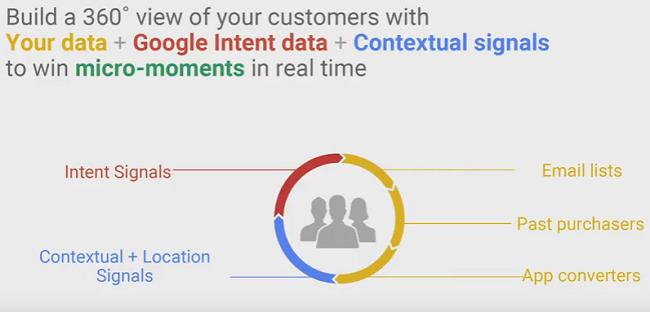 Consigli di Google per aumentare le vendite online - Le Audiences