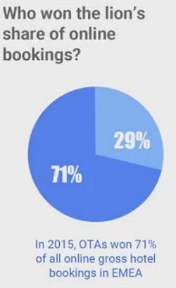 Grafico: le OTA hanno il 71% delle vendite online dell'hotel in Europa