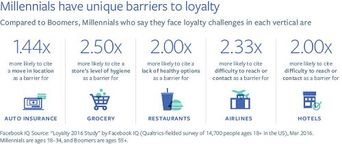 Facebook hotel: quali barriere incontrano i Miellennial alla fidelizzazione