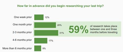 TripBarometer 2016: il 59% delle ricerche avviene tra 1 e 3 mesi prima