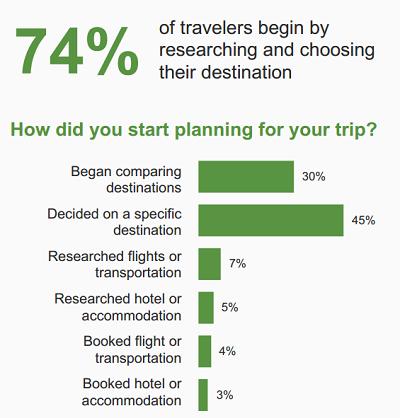 TripBarometer 2016: il 30% delle persone non sa ancora dove andare quando pianifica un viaggio