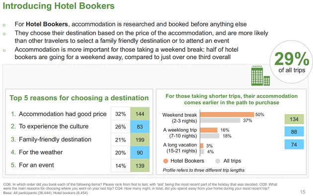 TripBarometer 2016: chi sono quelli che pianificano il viaggio partendo da un hotel