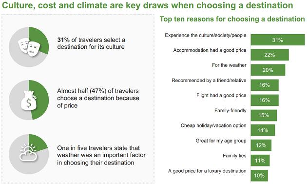 TripBarometer 2016: cultura, clima e costi sono i fattori che fanno scegliere una meta