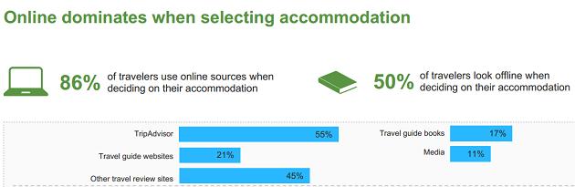 TripBarometer 2016: l'86% delle persone sceglie l'hotel online