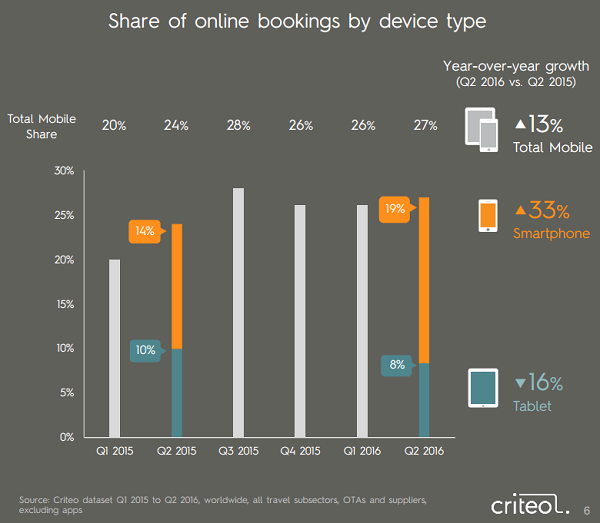 mobile booking: lo studio di criteo