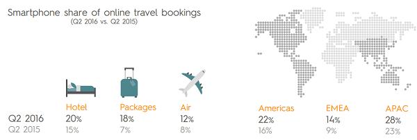 mobile booking: lo studio di criteo
