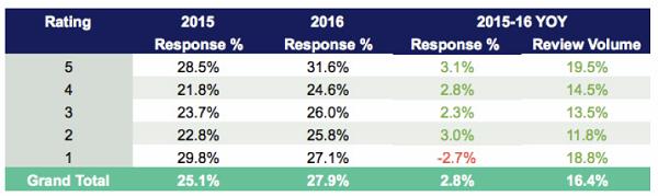 Reputazione online hotel: hotel rispondono solo al 27% delle recensioni