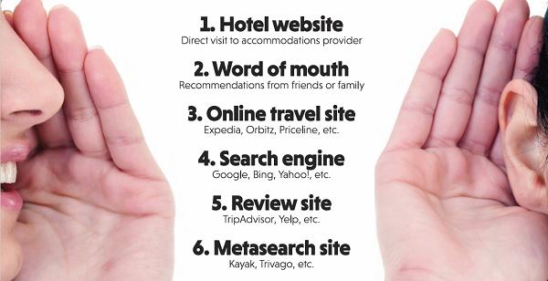 Siti per hotel: la prima fonte di informazioni importante per il viaggiatore