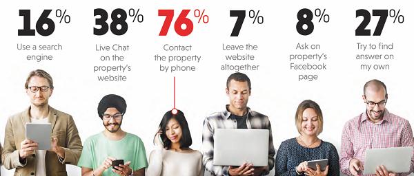 Siti per hotel: il 76% delle persone se trova un problema chiama per telefono
