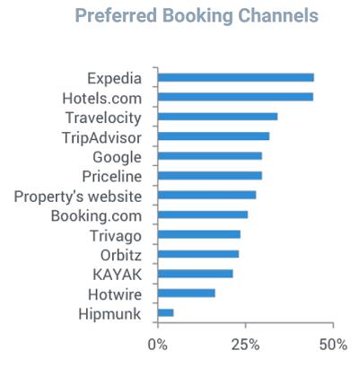 Processo di prenotazione hotel