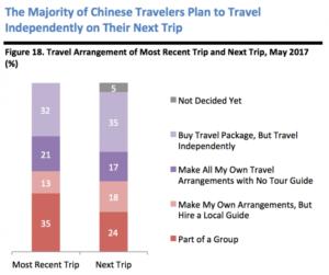 percentuale viaggiatori indipendenti mercato cinese
