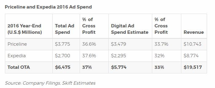 Spese pubblicitarie di Booking ed Expedia su Google nel 2016
