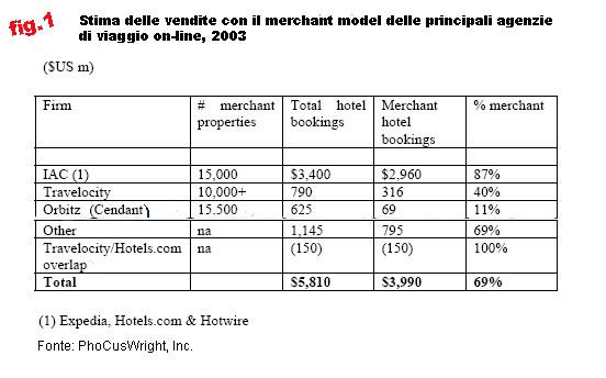 vendite agenzie di viaggio online merchant model
