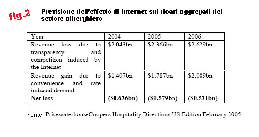 effetto di Internet sui ricavi aggregati del settore alberghiero