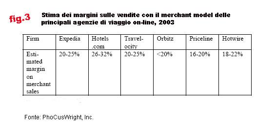 margini sulle vendite del merchant model